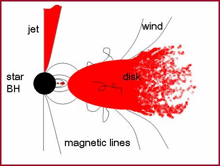 disk-jet